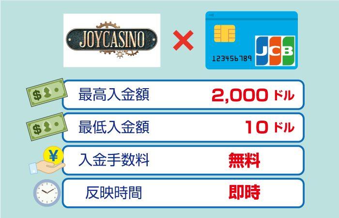 JOYCASINO(ジョイカジノ)の入金手数料・最低・最高限度額・反映時間