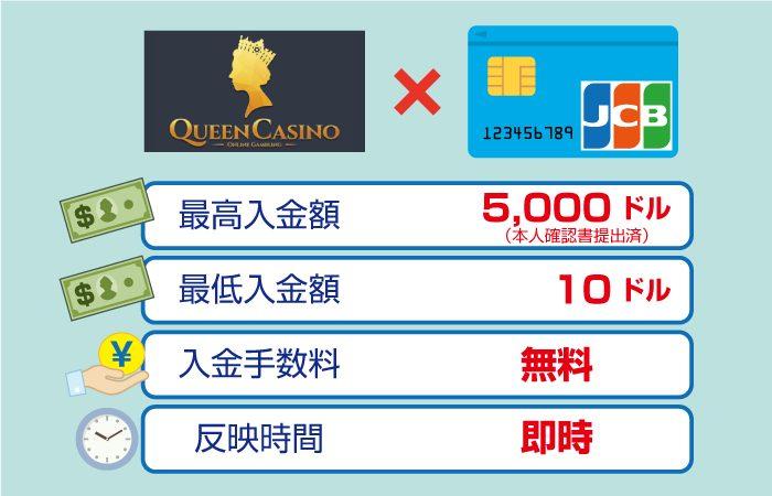 クイーンカジノのJCBカード入金手数料・最高・最低限度額・反映時間