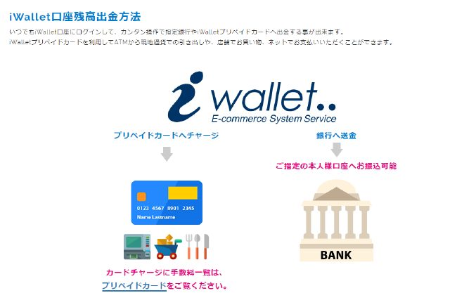 iWallet(アイウォレット)収納代行サービス