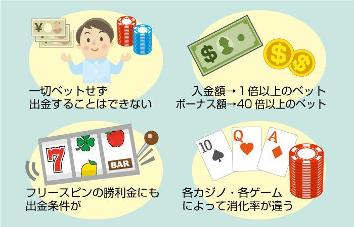 オンラインカジノの出金条件を理解