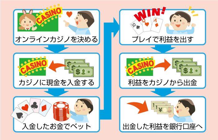 オンラインカジノの換金・現金化する流れ