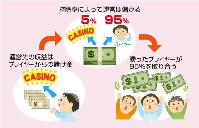 オンラインカジノで生活できる仕組み