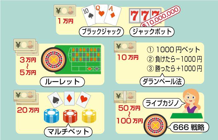 オンラインカジノの軍資金別おすすめカジノゲーム