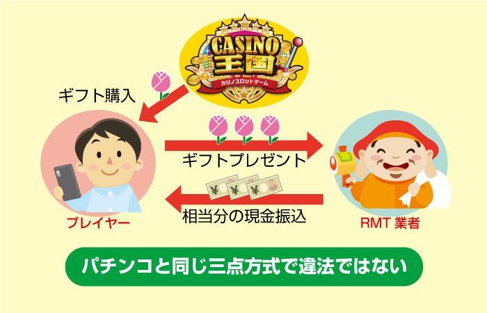 カジノ王国は自宅できるギャンブル