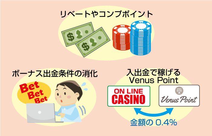 オンラインカジノで勝てない人のお得情報