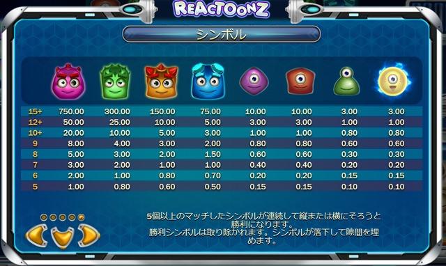 Reactoonzの配当表
