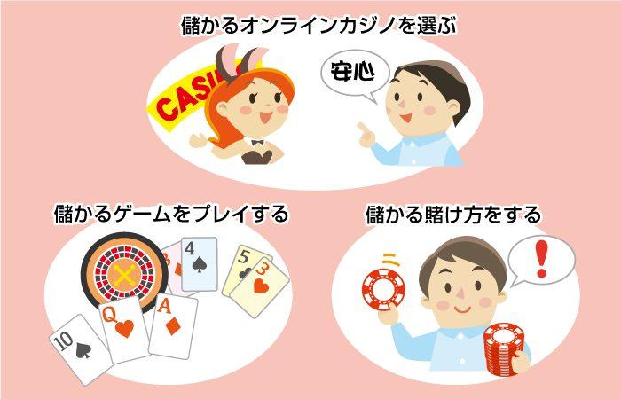 オンラインカジノで儲ける方法