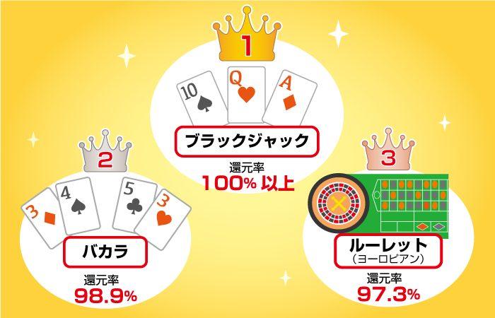 カジノゲームの高い還元率ランキング(オンラインカジノ)