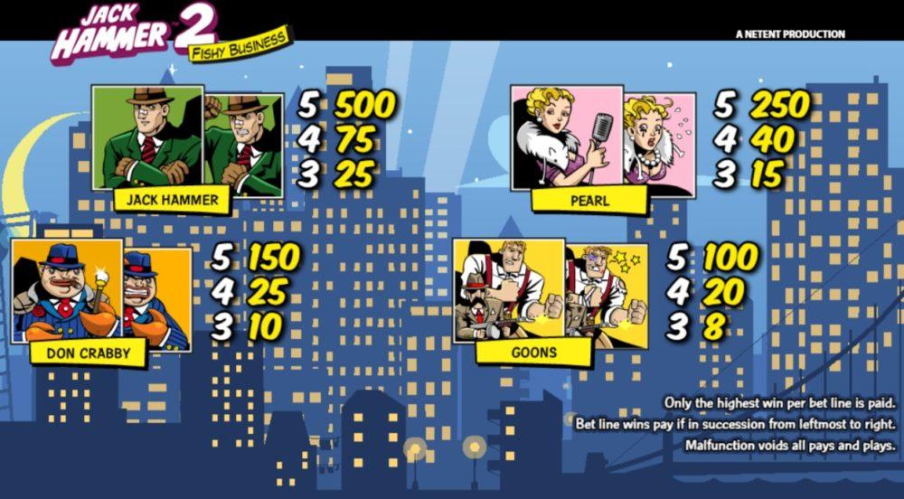 Jack Hammer2(ジャックハマー2)の配当表