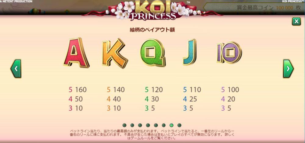 Koi Princess(コイ・プリンセス)の配当表2