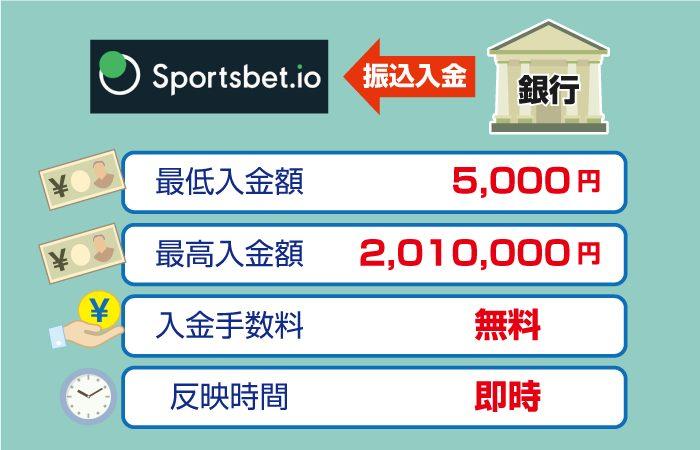 Sportsbet.io(スポーツベットアイオー)の銀行振込入金:限度額と手数料・反映時間