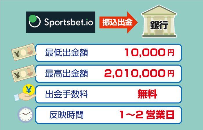 Sportsbet.io(スポーツベットアイオー)銀行振込出金:限度額と手数料・反映時間