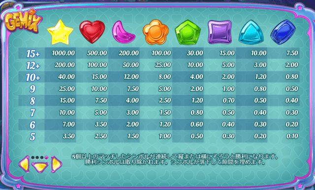 Gemix(ジェミックス)の配当表