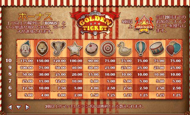 Golden Ticket(ゴールデンチケット)のフリースピン中の配当表