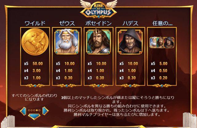 Rise of Olympus(ライズ・オブ・オリンポス)の配当表