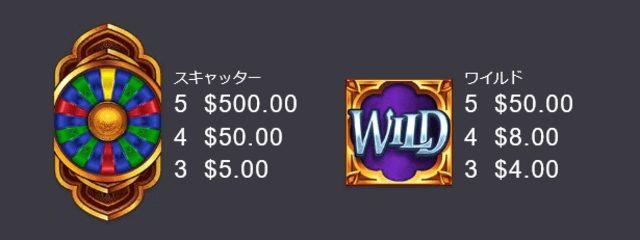 Wheel of Wishes(ホイール・オブ・ウィッシュ)の配当表2