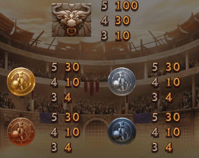 チャンピオンズオブローマの配当表