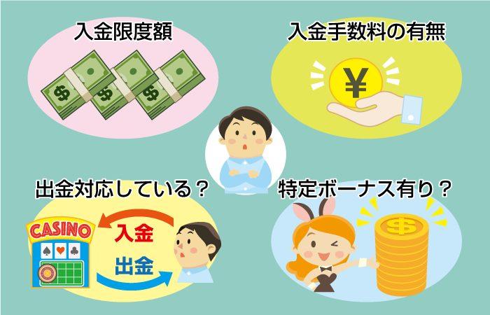 オンラインカジノの入金方法比較!入金ポイント