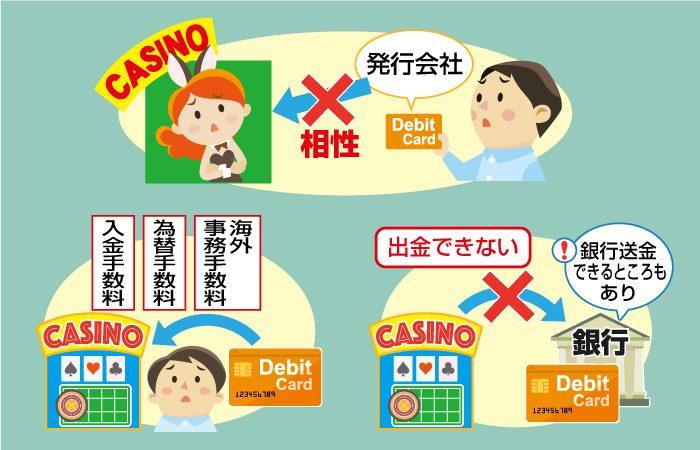 オンラインカジノ入金にデビットカードを使うデメリット(注意点)