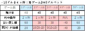 2カラム×2ダズン法の利益額マイナスのパターン