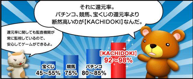 KACHIDOKIは還元率が高い