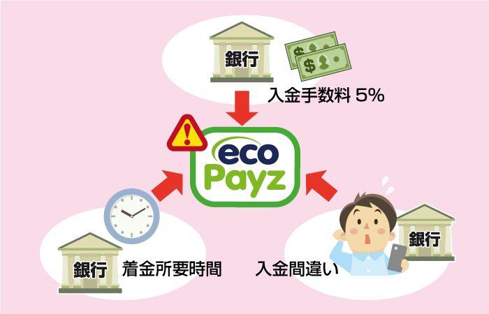ecoPayz(エコペイズ)では手数料や入金時間がある