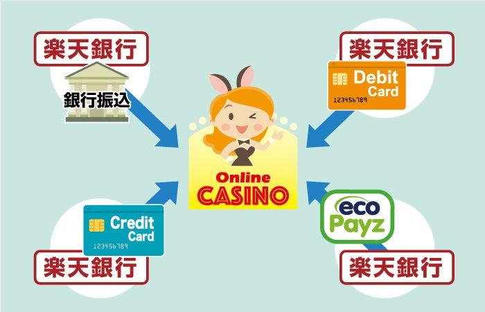 楽天銀行でオンラインカジノに入金する方法