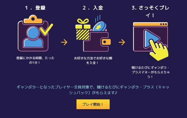 gambola(ギャンボラカジノ)の入金方法