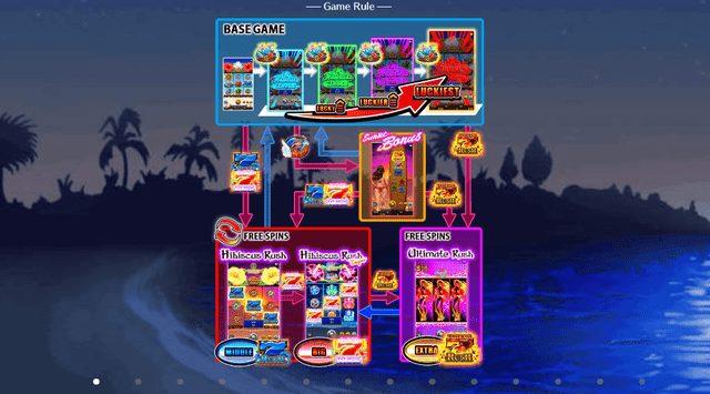ハワイアンドリーム(Hawaiian Dream)のゲームの流れ