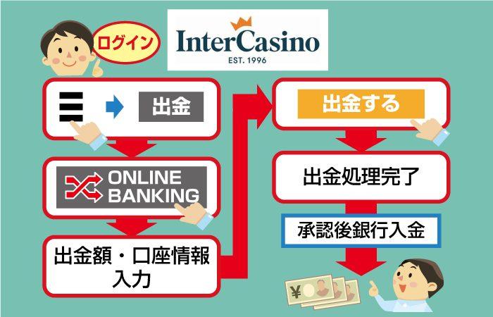 インターカジノの国内銀行送金で出金する方法(図解)