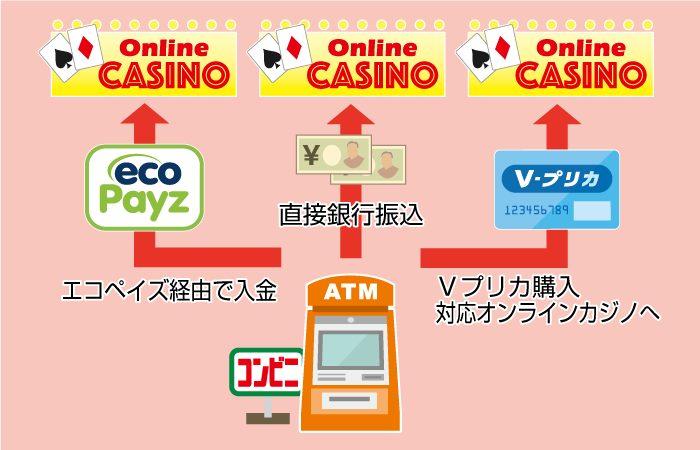 オンラインカジノにコンビニATMから入金する3つの方法