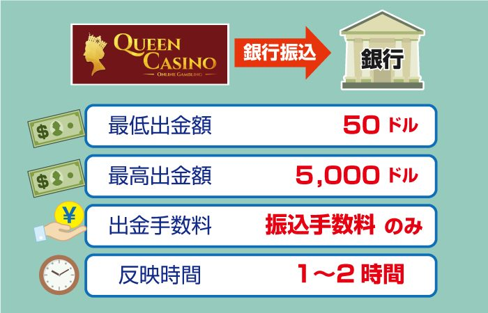 QUEEN CASINO(クイーンカジノ)の銀行振込での最低・最高入金額・手数料・反映時間