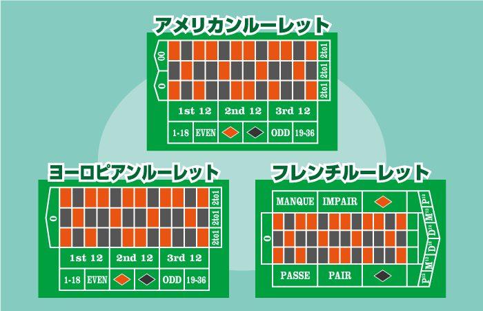 カジノのルーレットの種類