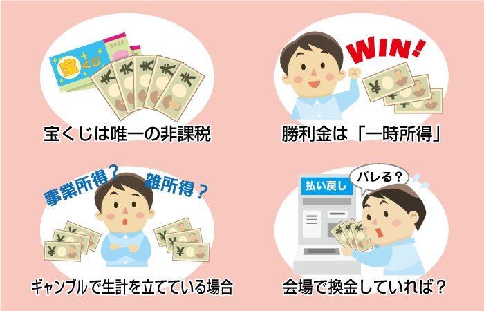 公営ギャンブルにかかる税金(納税について)