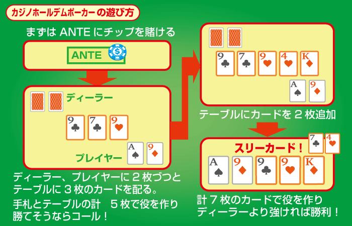 カジノホールデムポーカーの遊び方・やり方
