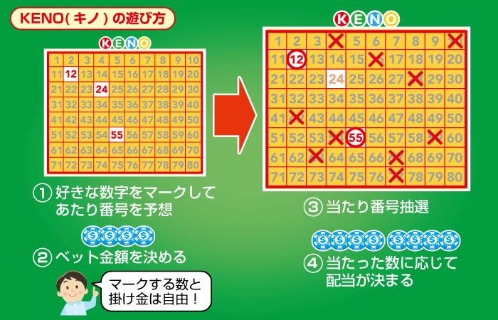 KENO(キノ)の、遊び方・やり方