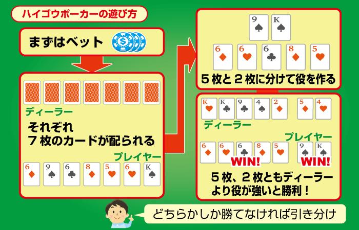 パイゴウポーカーのプレイ方法:ゲームの流れ