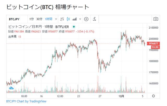 ビットコイン相場チャート