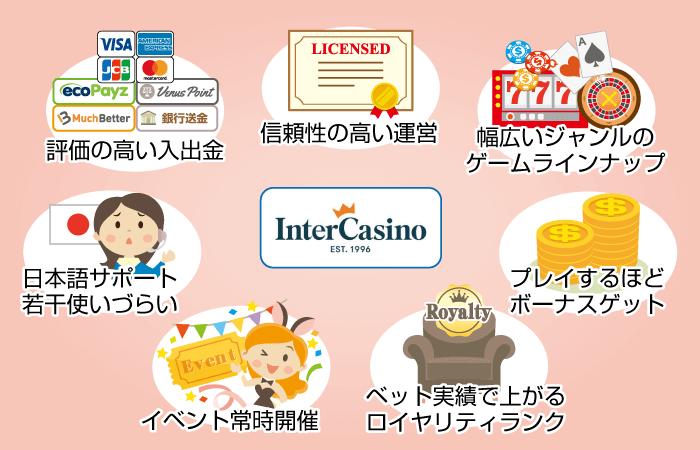 インターカジノの始め方と特徴