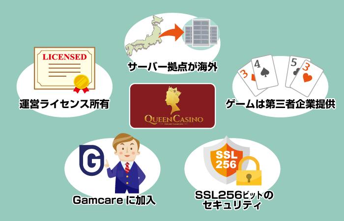 クイーンカジノの安全性!危険なオンラインカジノではない