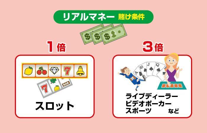 ボンズカジノのリアルマネーの賭け条件