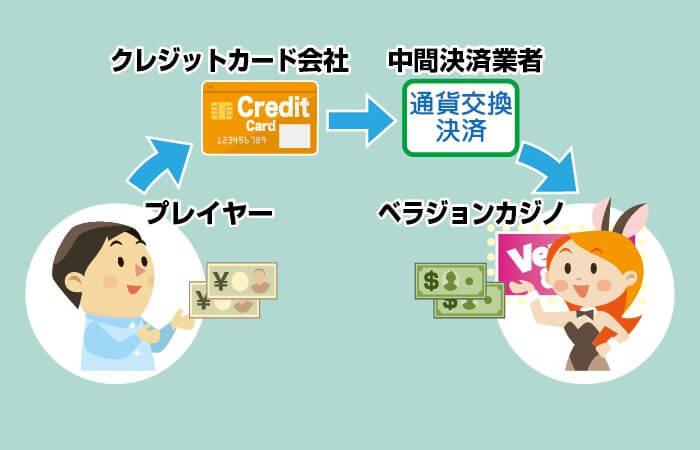 ベラジョンカジノのクレジットカード入金の仕組みは中間決済業者ある
